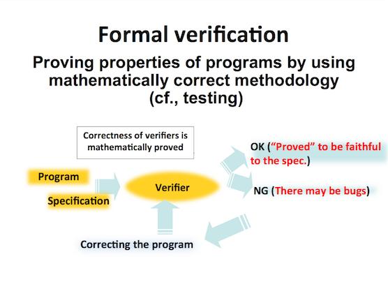 プログラム検証の概念図
