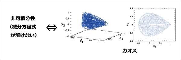 03非可積分性とカオス